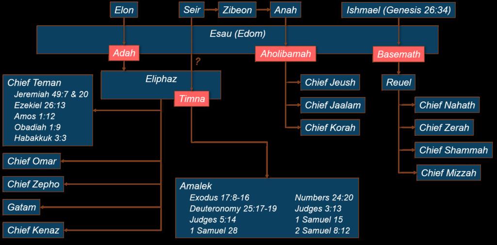 The Family of Esau & Chiefs of Edom