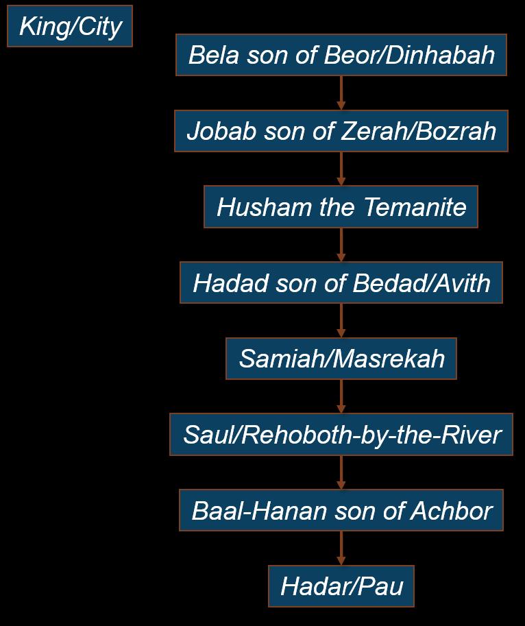 Kings of Edom